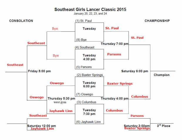 Southeast Lancer Girls Bracket